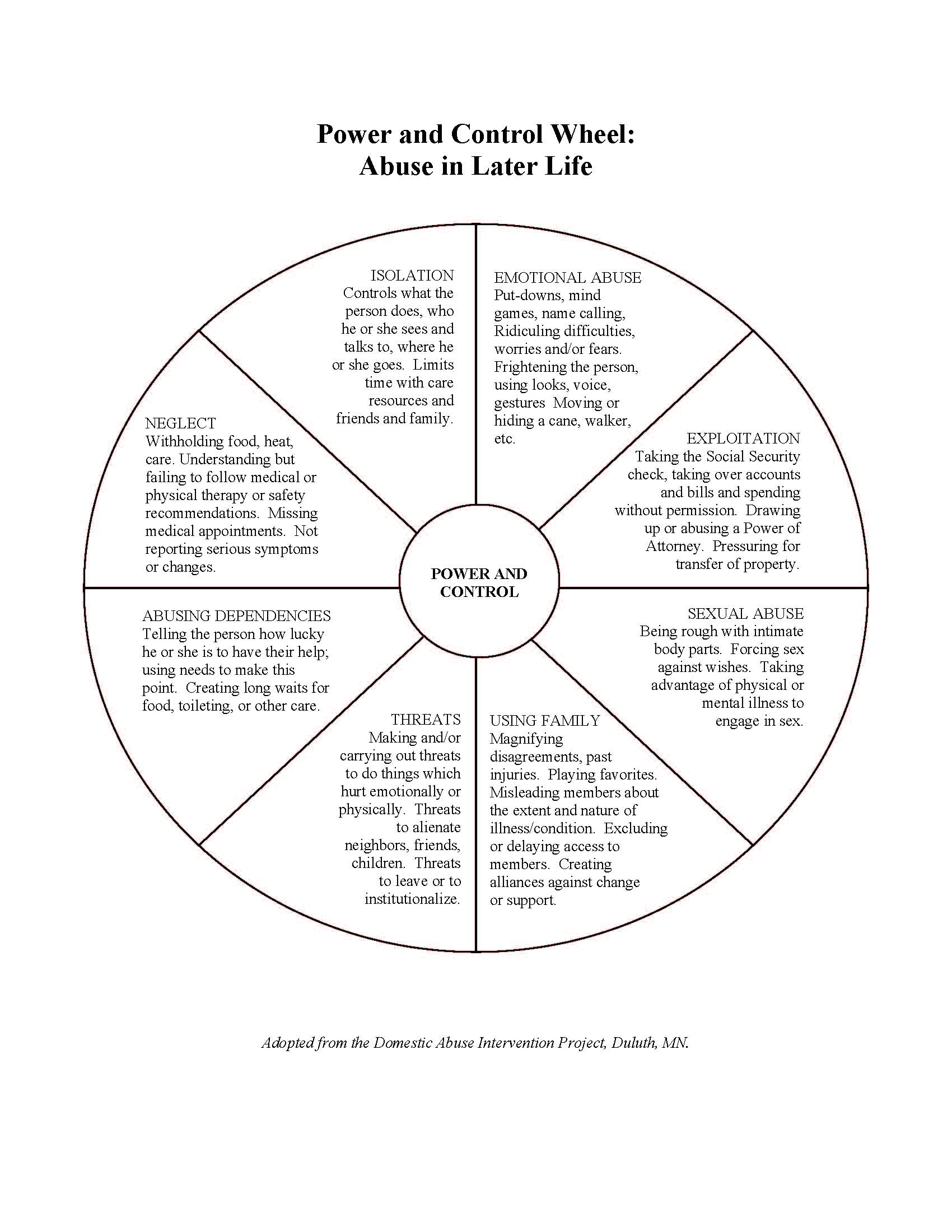Power and Control Wheel: Abuse in Later Life