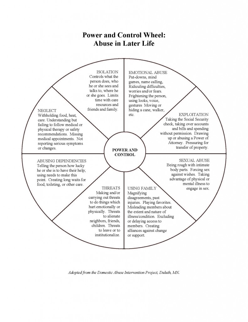 Power and Control Wheel. Abuse in later life can consist of: emotional abuse, isolation, neglect, abusing dependencies, threats, using family, sexual abuse and exploitation.